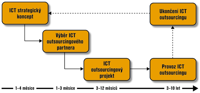 outsourcing ict